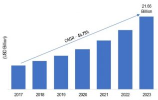 Cloud Database Market 2019 Global Overview, Regions, Top Players, Trends, Demands, Component, Industry Revenue and Forecast 5