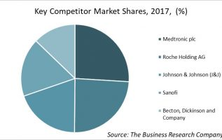 Medtronic plc emerges as the largest company in the diabetes devices market, says TBRC report (Companies: Medtronic plc, Roche Holding AG, Johnson & Johnson, Sanofi, Becton, Dickinson and Company) 2