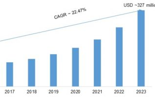 Virtual Router Market 2019 Business Opportunities, Target Audience, Statistics, Growth Potential, Analysis Report, Future Plans, Business Distribution, Application, Trend Outlook, Deployment Type 5