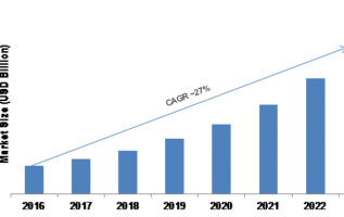 Corporate Learning Management System Market 2019 Industry Size, Growth Potentials, Trends, Company Profile, Global Expansion Strategies by Top Key Vendors till 2023 3