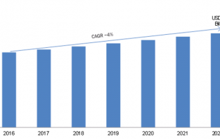 Global Wi-Fi Chipset Market 2019 Segmentation, Industry Size, Growth Analysis, Future Demands, Emerging Technology, Share, Competitive Landscape, Trends by Forecast to 2022 2