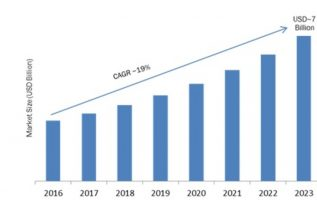 In-Memory Database Market 2019 Analysis, Competition, Applications, Gross Margin, Outstanding Growth, Status, Business Opportunities, Production Value 5