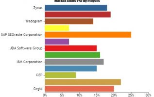 Retail Sourcing and Procurement Market to Set Remarkable Growth by 2025| Leading Key Players – Cegid, Epicor Software, GEP, GT Nexus, IBM 4
