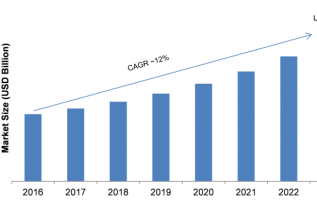 Operational Intelligence Market 2019 Global Leading Growth Drivers, Emerging Audience, Industry Segments, Trends, Profits and Sales by Forecast to 2023 4