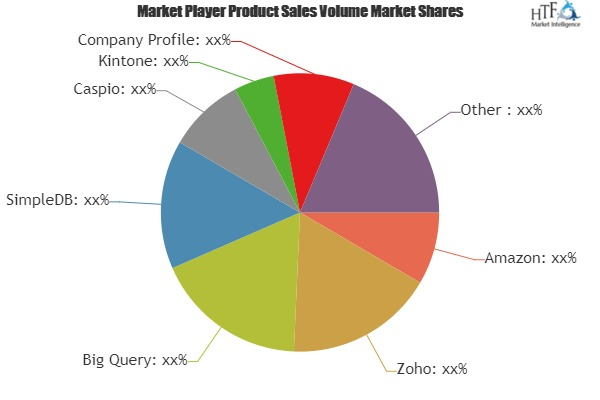 Database as a Service Market is Booming Worldwide   Amazon, Zoho, Big Query, SimpleDB, Caspio 11