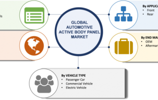 Automotive Active Body Panel Market 2019 Size, Growth Insight, Trends, Share, Opportunity Analysis By Segments, Applications, Regional Outlook, And Global Industry Forecast To 2023 3