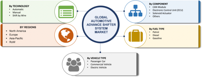 Automotive Advanced Shifter System Market – 2019 Size, Growth Insight, Opportunity, Trends, Share Analysis By Segments, Application, Leading Players, And Regional Outlook To 2023 7