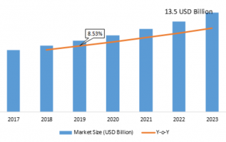 Electronic Access Control Systems Market 2019 Global Leading Growth Drivers, Segments, Industry Size, Emerging Audience, Opportunity Assessment and Potential of the Industry by 2023 2