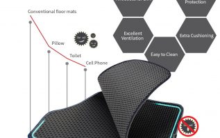 Motliner Releases Its New Exquisitely Customized Car Mats at Great Prices 3