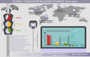 The Global Video Surveillance as a Service Market is Advancing at 20.77% CAGR Throughout 2019-2027 2