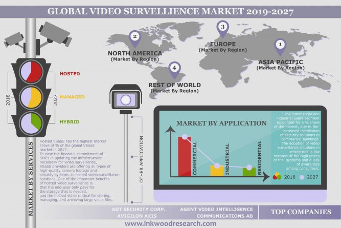 The Global Video Surveillance as a Service Market is Advancing at 20.77% CAGR Throughout 2019-2027 1