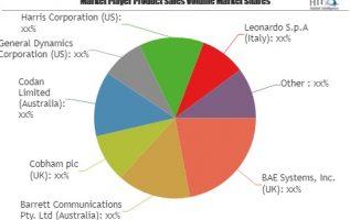 Defense Tactical Radio Market to Witness Huge Growth by 2023: Key Players Cobham, Codan, General Dynamics, Harris 5