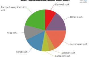 Tourism Vehicle Rental Market Assessment – Latest Global Insights on Trends and Challenges 4
