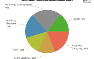 Air Traffic Management Market to Witness Huge Growth by 2025 | Leading Key Players- Raytheon, Indra Sistemas, Harris 2