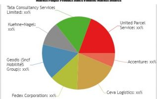 Supply Chain as a Service Software Market – A comprehensive study by Key Players: Accenture, Ceva Logistics, Fedex , Geodis 4