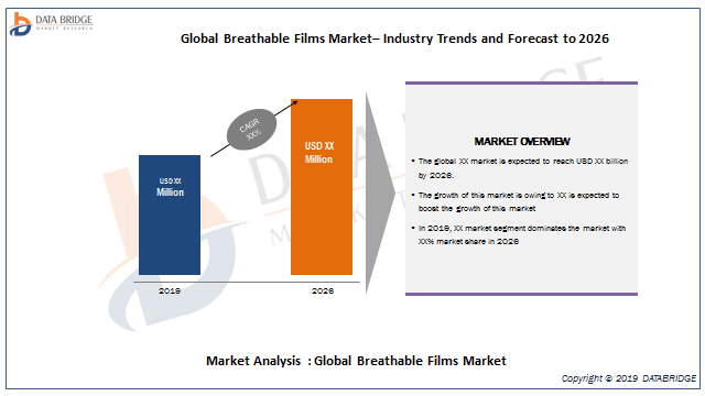 Breathable Films Market Overview By Industry Top Players Like Arkema, RKW SE, Toray Industries, Inc, Clopay Plastic Products Co, Fatra a.s., Mitsui Chemicals Group, Trioplast AB, Nitto Denko Corporati 1
