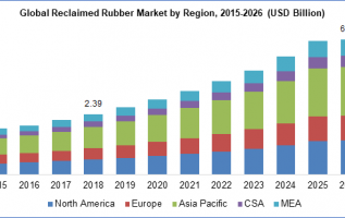 Reclaimed Rubber Market Size To Reach USD 6.53 Billion by 2026: Polaris Market Research 4