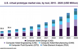 Virtual Prototype Market Estimated To Attain $861.7 Million by 2025: Grand View Research Inc. 4