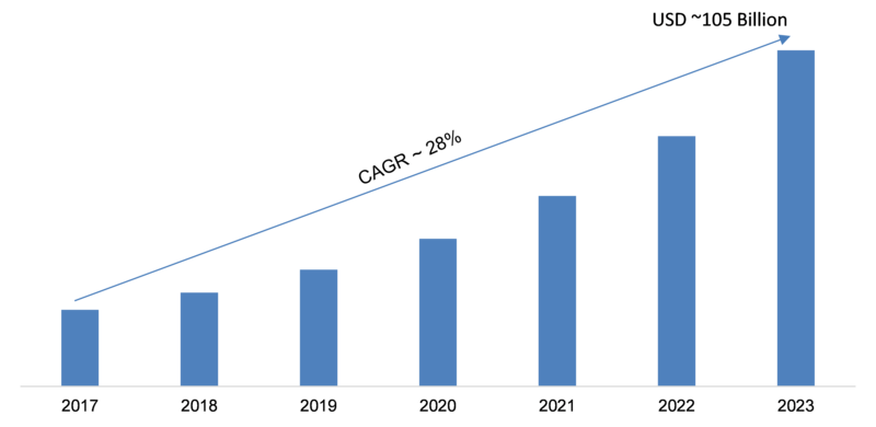 Hyperscale Data Center Market is expected to reach 105 Billion by 2023, growing at 28 % CAGR during the forecast period | Cisco Systems, NVIDIA, Lenovo, Cavium and Quanta Computer 4