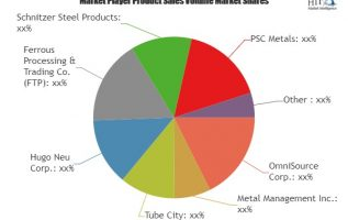 Scrap Metal Recycling Market continues, exclusive data analysis reveals the Key Trends & Market Analysis 2