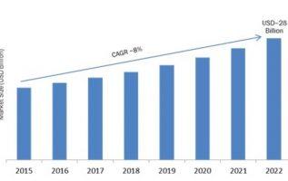 Cloud ERP Market 2019 Global Leading Growth Drivers, Emerging Audience, Industry Segments,Trends, Profits & Regional Study 4