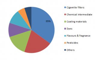 Acetic Anhydride Market Share, Size, Trends, Research Report, Growth Driver, Top Companies, Region and Forecast to 2023 3