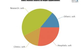 Facial Injectable Market to witness Astonishing Growth with Key Players Bloomega BioTechnology, Allergan, Merz Pharma, Bausch Health 3