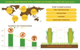 Progressive R&D Are Propelling the Global Crop Protection Chemicals Market by 5.06% and 7.55% CAGR Through 2027 2