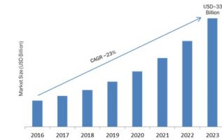 Smart Home Appliances (SHA) Market 2019 Global Regional Analysis, Segments, Top Key Players, Drivers and Industry Trends by Forecast to 2023 4