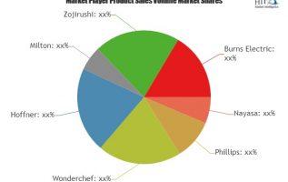 Electric Tiffins Market Astonishing Growth in Coming Years| Key Players: Nayasa, Phillips, Wonderchef, Hoffner, Milton 2