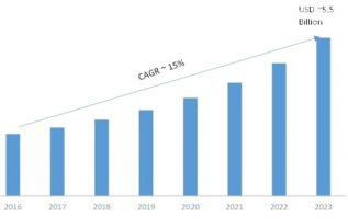 Web Application Firewall Market 2019 Historical Analysis, Comprehensive Research Study, Opportunities, Competitive Landscape And Trends By Forecast 2023 2