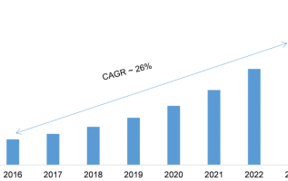 Penetration Testing Market 2019 Profit Overview, Top Key Players, Global Trends, Size and Industry Growth by Forecast to 2023 2