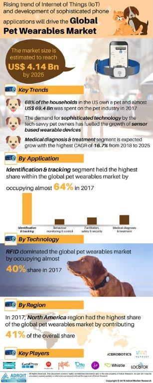 Pet Wearables Market 2019-2025 Analysis by Modern Technologies & Latest Trends, Devices, Ambient Intelligence, Benefits, High Demand, Future Prospects and Forecast 1