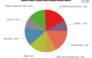Zigbee Enabled Devices Market: The Industry is Booming Worldwide with Key Players- Digi, Renesas, Atmel, Silicon Laboratories 5