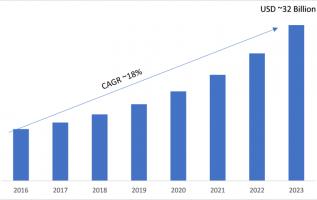 Next Generation Biometrics Market 2019 Global Development, Demand, Growth Analysis, Opportunities, Share, Demand, Applications, Key Findings and Forecast-2023 4