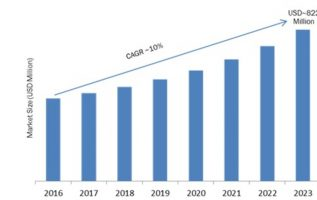 Ambient Light Sensor Market 2019 Scope, Share, Global Analysis, Industry Size, Historical Analysis, Recent Trends, Opportunity Assessment, Development Status and Outlook -2023 5