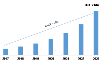 Artificial Intelligence in Education Market 2019 Emerging Technologies, Global Trends, Industry Segments, Competitive Landscape and Profit Growth by Forecast to 2023 2
