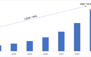 Data as a Service (Daas) Market 2019-2023: Key Findings, Global Trends, Regional Study, Top Key Players Profiles and Future Prospects 4