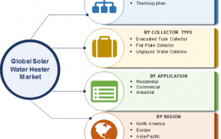 Solar Water Heater Market 2019 Development Status, Leading Countries, Drivers, Trends, Prominent Players Analysis, Demand and Rapid Growth by Forecast to 2023 3