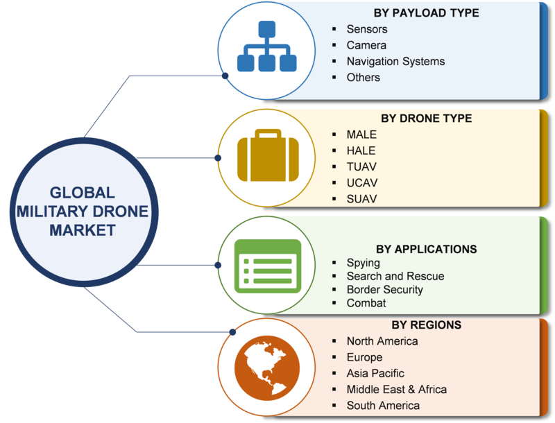 Military Drone Market 2019: Analytical Overview, Regional Trends, Segments and Industry Growth at CAGR of 8% With Leading Players Analysis By Size, Sales Revenue, Price and Gross Margin through 2023 1