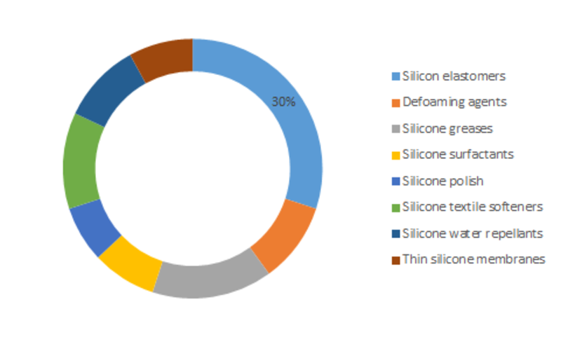 Specialty Silicone Market Growth, Share, Demand by Regions, Types and Analysis of Key Players- Global Forecasts to 2023 1