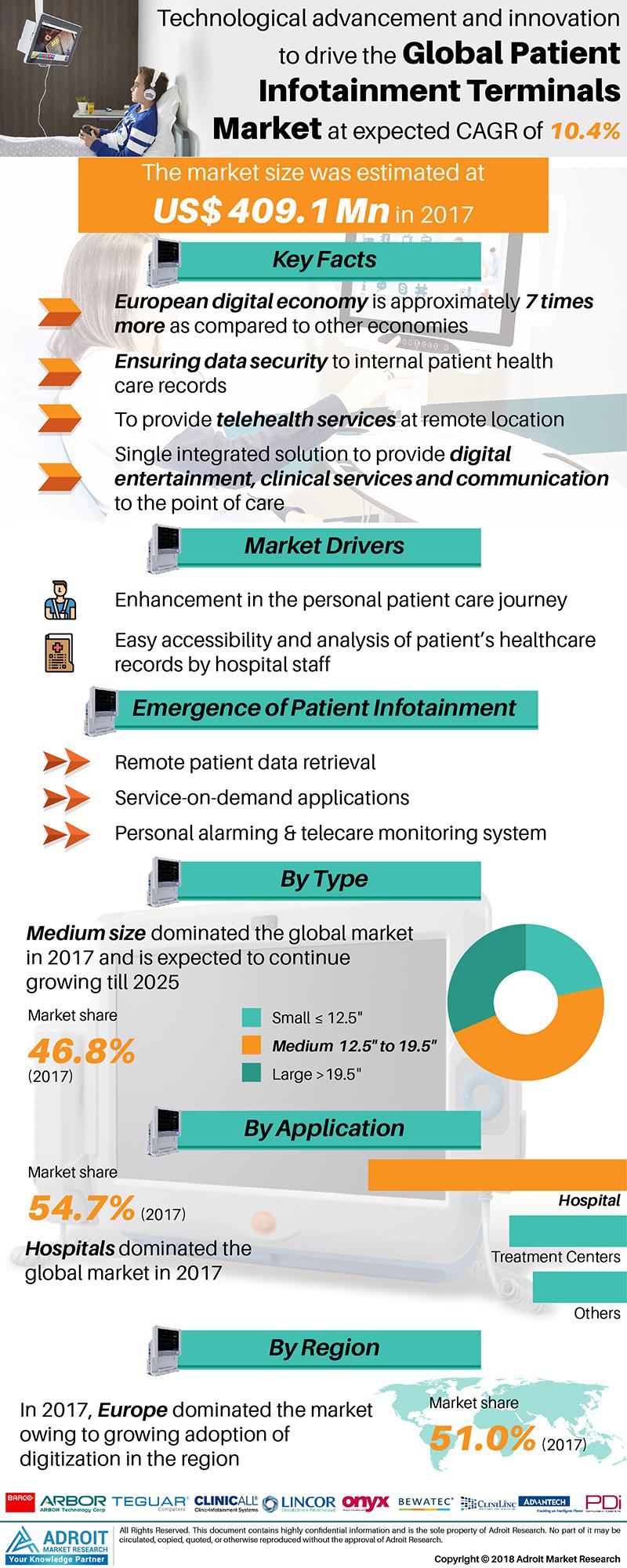 Patient Infotainment Terminals Market 2019-2025: Technology Trends, Regional Demand & Market Size Estimation, Consumption,  Key Companies Profile, Business Development Opportunitie and Global Forecast 1