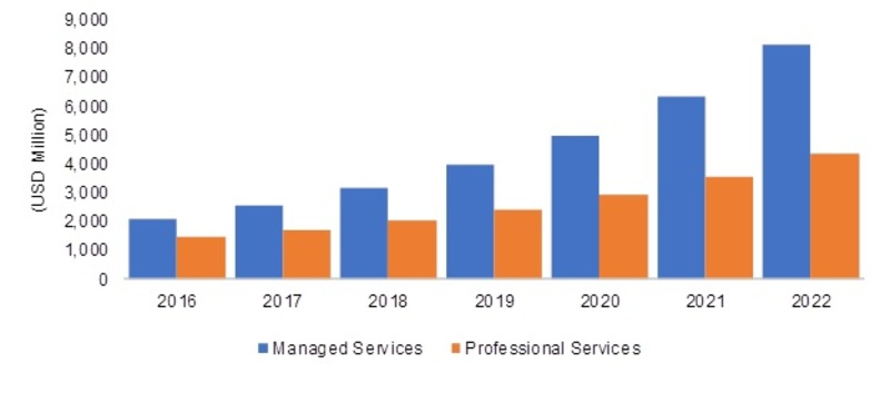 Mobile BI Market 2019 Global Segments, Emerging Technologies, Industry Trends, Profit Growth and Regional Study by Forecast to 2022 1
