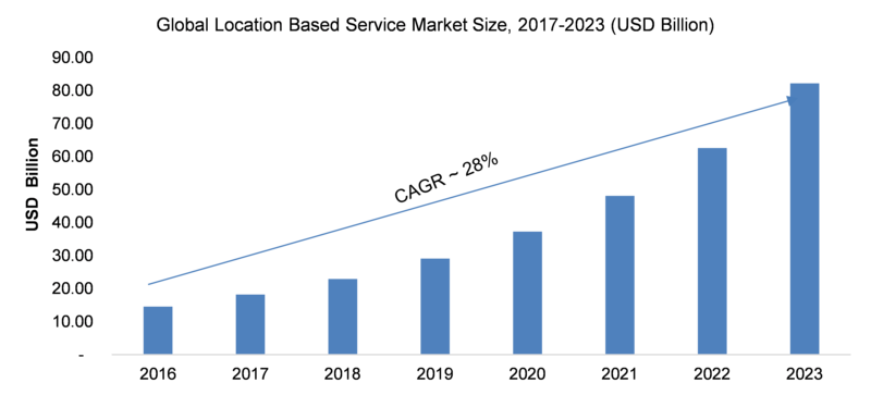 Location Based Service Market 2019 Size | Industry Analysis, Key Findings, Share, by Service Type, Segmentation, Development Trends, Revenue, In-Depth Analysis with Specifications 1