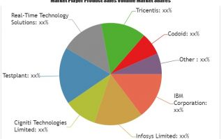 Big Data Testing Market is Booming Worldwide | Infosys, Cigniti Technologies, Testplant, Real-Time Technology 3