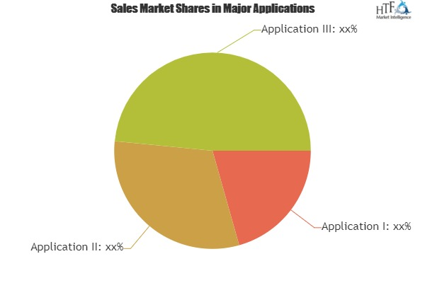 Application Management Services Market To Set Phenomenal Growth By 2025 Accenture plc, IBM Corp, Capgemini Group S.A 1