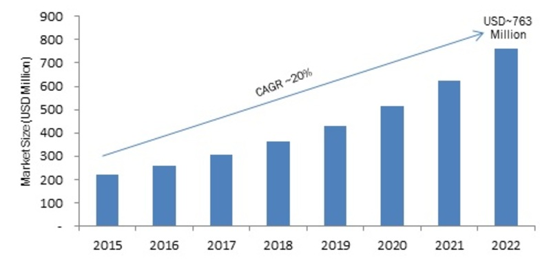 Cloud API Market 2019 Global Trends, Segments, Growth, Key Vendors Analysis, Upcoming Opportunities, Emerging Technologies Analysis, Opportunity Assessment and Potential of the Industry by 2022 1