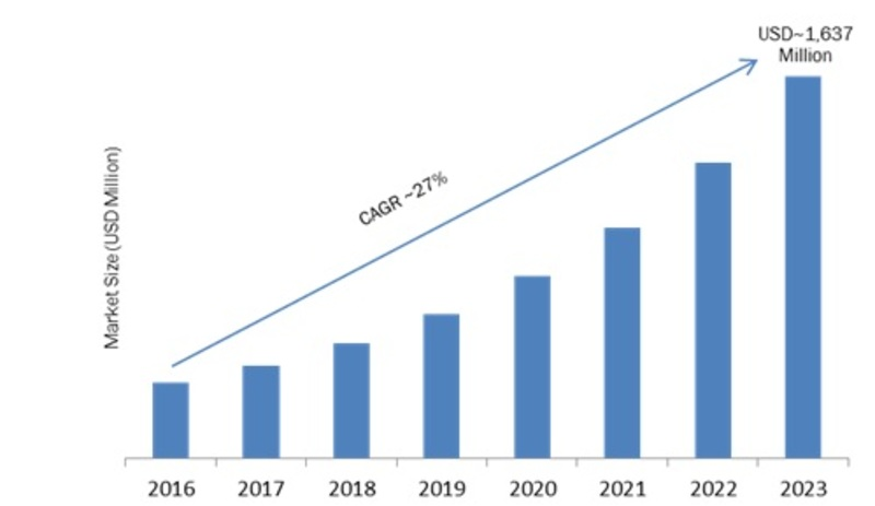 Next Generation Integrated Circuit Market 2019 Global Share, Trends, Gross Margin, Segmentation, Emerging Factors, Sales Revenue, Growth, Key Finding by Forecast to 2023 1
