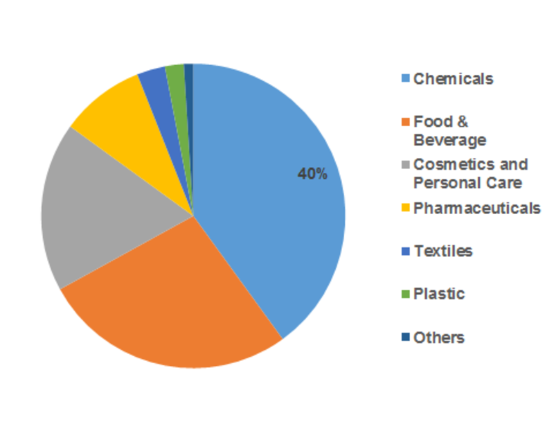N-Hexyl Alcohol Market 2019– Premium Insight, Industry Trends, Competitive News Feed Analysis, Company Usability Profiles, Market Sizing & Forecasts to 2023 1