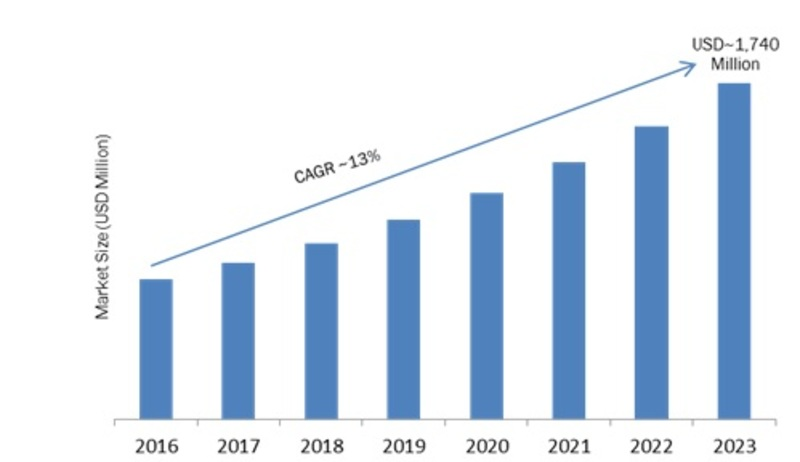 Edge Data Center (EDC) Market 2019 Global Trends, Sales, Emerging Audience, Supply, Demand and Regional Study by Forecast to 2023 1